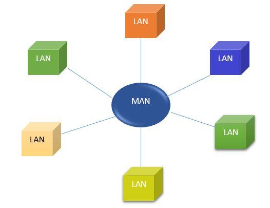 Diagram of Metropolitan area network - what is MAN?