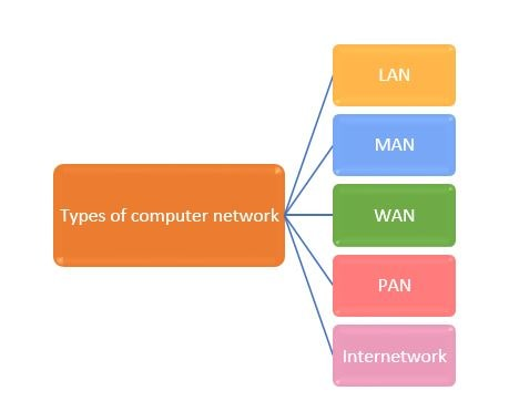Network types - Types of computer network