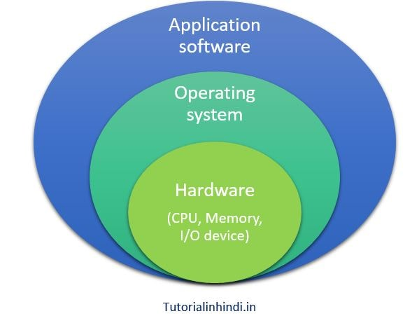 structure of operating system in hindi