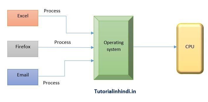 Multitasking in operating system