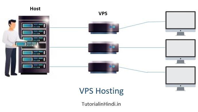 VPS hosting - What is web hosting