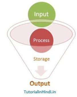 कंप्यूटर क्या है? - Fundamentals of computer