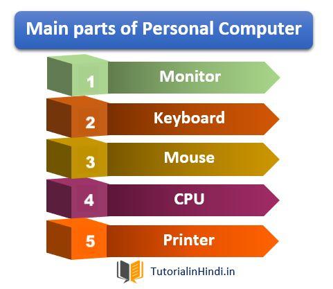 Main parts of computer system - Fundamentals of computer