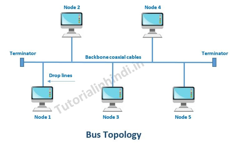 6 Types of Network Topology in Hindi 2