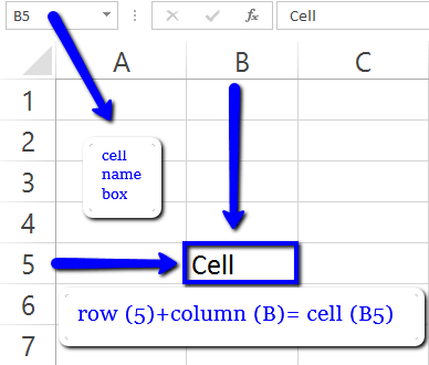 What is cell - ms excel in Hindi