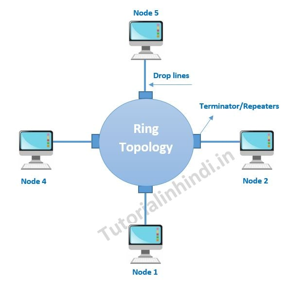 6 Types of Network Topology in Hindi 3