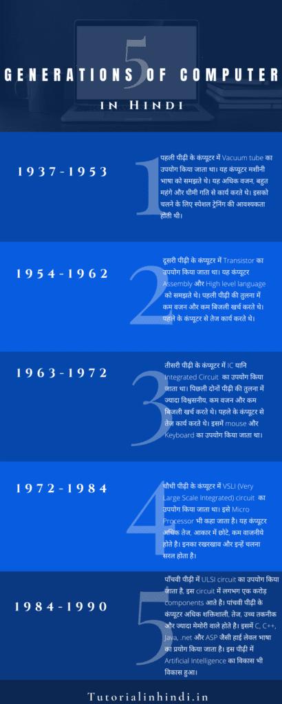 कंप्यूटर की पीढ़ी - Generation of Computer in Hindi 1
